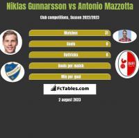 Niklas Gunnarsson vs Antonio Mazzotta h2h player stats