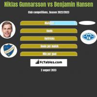Niklas Gunnarsson vs Benjamin Hansen h2h player stats