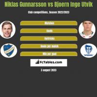 Niklas Gunnarsson vs Bjoern Inge Utvik h2h player stats