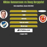 Niklas Gunnarsson vs Doug Bergqvist h2h player stats