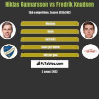 Niklas Gunnarsson vs Fredrik Knudsen h2h player stats