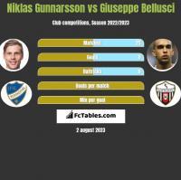 Niklas Gunnarsson vs Giuseppe Bellusci h2h player stats