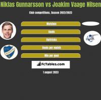 Niklas Gunnarsson vs Joakim Vaage Nilsen h2h player stats