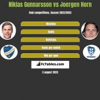 Niklas Gunnarsson vs Joergen Horn h2h player stats