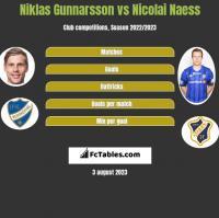 Niklas Gunnarsson vs Nicolai Naess h2h player stats