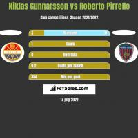 Niklas Gunnarsson vs Roberto Pirrello h2h player stats