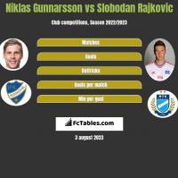 Niklas Gunnarsson vs Slobodan Rajkovic h2h player stats