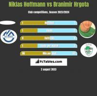 Niklas Hoffmann vs Branimir Hrgota h2h player stats