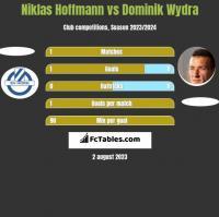 Niklas Hoffmann vs Dominik Wydra h2h player stats