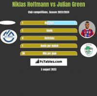 Niklas Hoffmann vs Julian Green h2h player stats