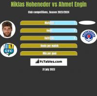 Niklas Hoheneder vs Ahmet Engin h2h player stats