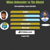 Niklas Hoheneder vs Tim Albutat h2h player stats