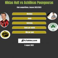 Niklas Hult vs Achilleas Poungouras h2h player stats
