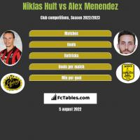Niklas Hult vs Alex Menendez h2h player stats