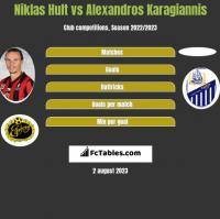 Niklas Hult vs Alexandros Karagiannis h2h player stats