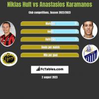 Niklas Hult vs Anastasios Karamanos h2h player stats