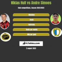 Niklas Hult vs Andre Simoes h2h player stats