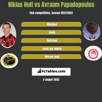 Niklas Hult vs Avraam Papadopoulos h2h player stats