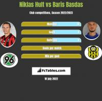 Niklas Hult vs Baris Basdas h2h player stats