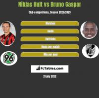 Niklas Hult vs Bruno Gaspar h2h player stats