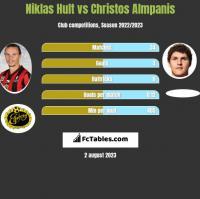 Niklas Hult vs Christos Almpanis h2h player stats