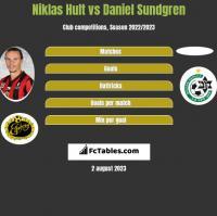 Niklas Hult vs Daniel Sundgren h2h player stats
