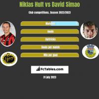 Niklas Hult vs David Simao h2h player stats