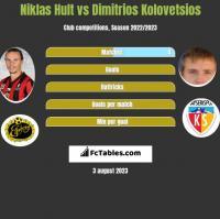 Niklas Hult vs Dimitrios Kolovetsios h2h player stats