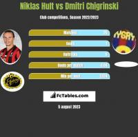 Niklas Hult vs Dmitri Chigrinski h2h player stats