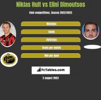 Niklas Hult vs Elini Dimoutsos h2h player stats