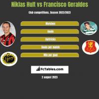 Niklas Hult vs Francisco Geraldes h2h player stats