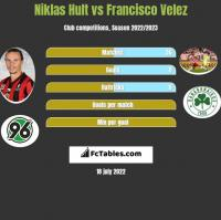 Niklas Hult vs Francisco Velez h2h player stats