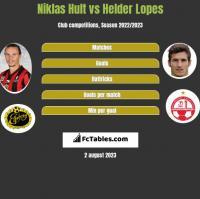 Niklas Hult vs Helder Lopes h2h player stats