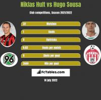Niklas Hult vs Hugo Sousa h2h player stats