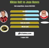 Niklas Hult vs Joao Nunes h2h player stats