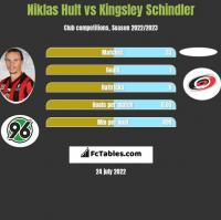 Niklas Hult vs Kingsley Schindler h2h player stats
