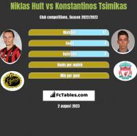 Niklas Hult vs Konstantinos Tsimikas h2h player stats