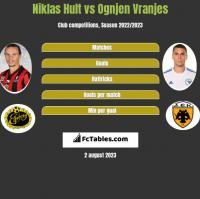 Niklas Hult vs Ognjen Vranjes h2h player stats