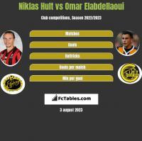 Niklas Hult vs Omar Elabdellaoui h2h player stats