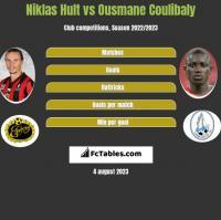 Niklas Hult vs Ousmane Coulibaly h2h player stats