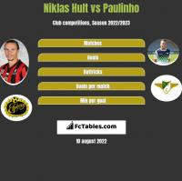 Niklas Hult vs Paulinho h2h player stats
