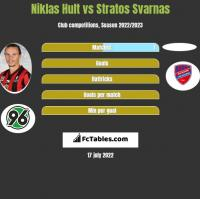 Niklas Hult vs Stratos Svarnas h2h player stats