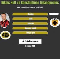 Niklas Hult vs Konstantinos Galanopoulos h2h player stats