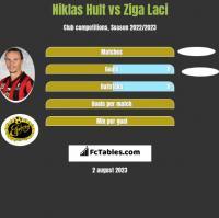 Niklas Hult vs Ziga Laci h2h player stats