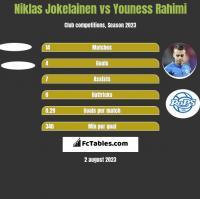Niklas Jokelainen vs Youness Rahimi h2h player stats