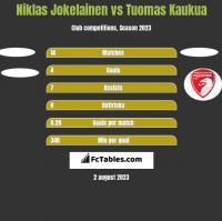 Niklas Jokelainen vs Tuomas Kaukua h2h player stats