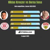 Niklas Kreuzer vs Borna Sosa h2h player stats