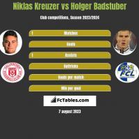 Niklas Kreuzer vs Holger Badstuber h2h player stats