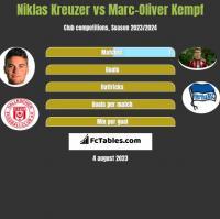 Niklas Kreuzer vs Marc-Oliver Kempf h2h player stats