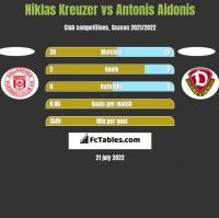 Niklas Kreuzer vs Antonis Aidonis h2h player stats
